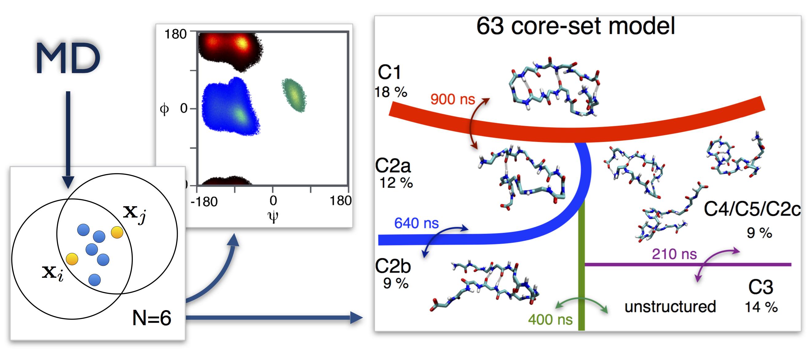 Density-based cluster algorithms for the identification of core sets